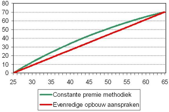 Opbouw pensioenaanspraak als percentage van de premiegrondslag