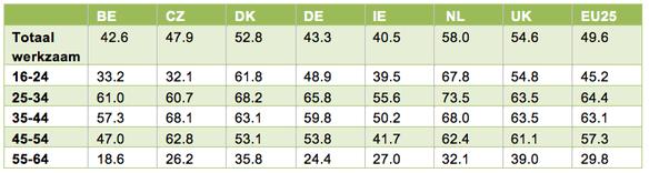 Tabel 1: Aandeel werkzame personen naar leeftijd uitgedrukt in % van de populatie in de leeftijd van 16-64 jaar met een zelfgerapporteerde beperking