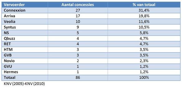 Tabel 1: Marktaandelen op basis van aantal concessies op de nationale markt voor openbaar vervoer