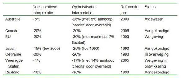 Tabel 1 Overzicht emissiereductie voorstellen in % van de emissies van het referentiejaar voor 2020(1)