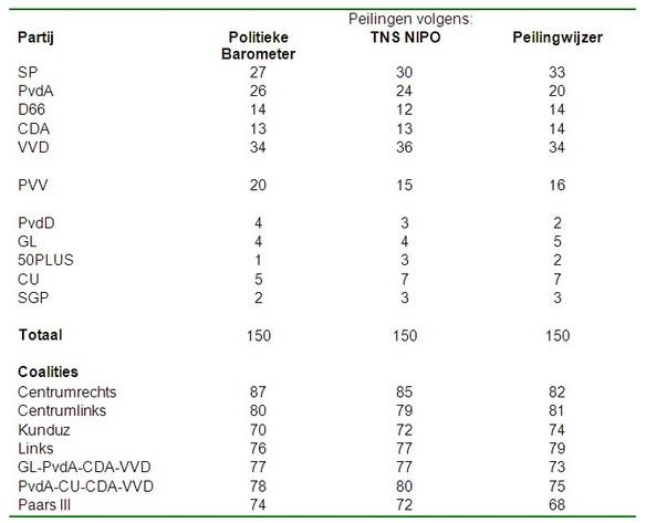 Tabel 1: Zetelverdeling volgens de Politieke Barometer (PB, 31 augustus 2012), TNS NIPO (NIPO, 28 augustus 2012) en de Peilingwijzer (PW, 29 augustus 2012)