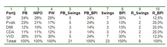 Tabel 2: Machtsverhoudingen grote partijen afgemeten aan zetenaandeel volgens de drie peilingen