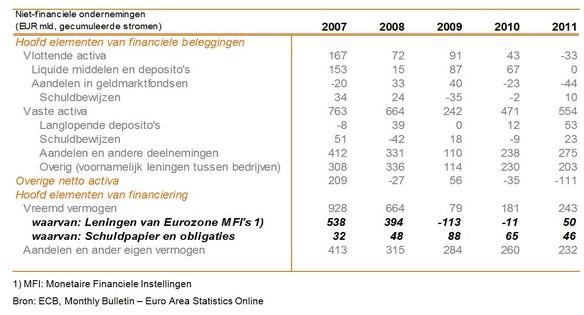 Tabel 2: Overzicht van financieringscomponenten van niet-financiele bedrijven binnen de Eurozone