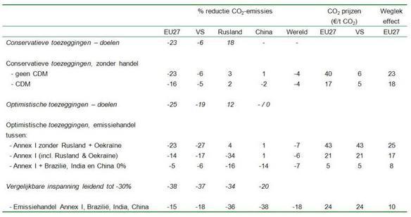 Tabel 2. Procentuele veranderingen CO2 emissies en -prijzen en weglekeffect in 2020 ten opzichte van basispad