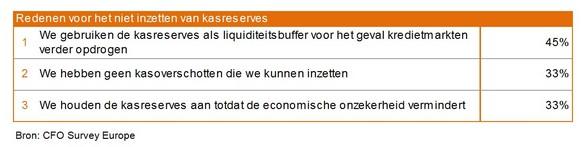 Tabel 3: Europese bedrijven terughoudend bij het inzetten van kasreserves