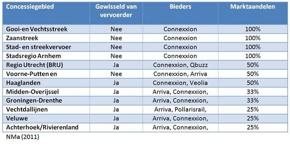 Tabel 3: Marktaandelen per openbaarvervoersconcessie