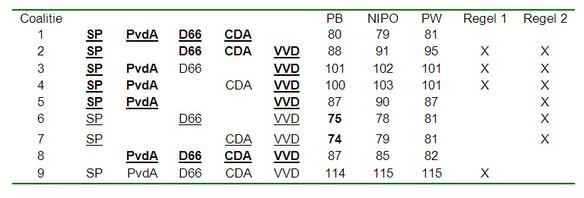 Tabel 3: Mogelijke coalities van grote partijen, met zetelaantal volgens de peilingen